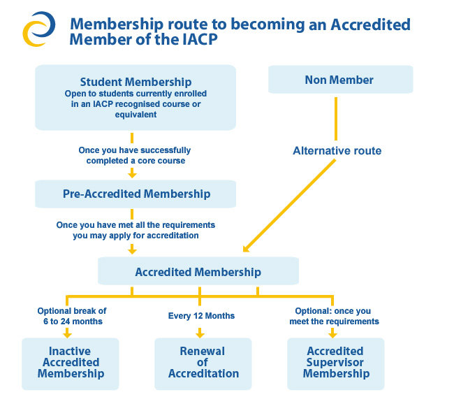 membership route to accredited member of iacp