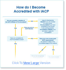 Accreditation helps to ensure that practitioners are appropriately